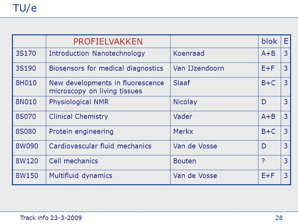 Track info TU/e 28 PROFIELVAKKEN blokE 3S170Introduction NanotechnologyKoenraadA+B3 3S190Biosensors for medical diagnosticsVan IJzendoornE+F3 8H010New developments in fluorescence microscopy on living tissues SlaafB+C3 8N010Physiological NMRNicolayD3 8S070Clinical ChemistryVaderA+B3 8S080Protein engineeringMerkxB+C3 8W090Cardiovascular fluid mechanicsVan de VosseD3 8W120Cell mechanicsBouten 3 8W150Multifluid dynamicsVan de VosseE+F3