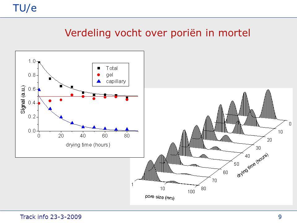 Track info 23-3-2009 TU/e 9 Verdeling vocht over poriën in mortel