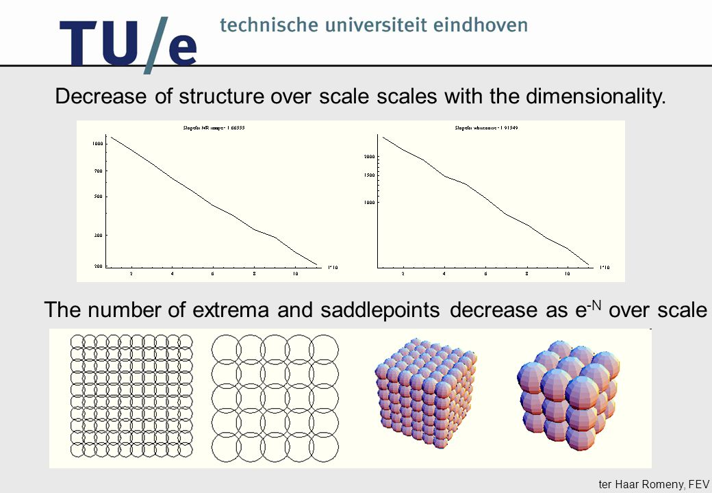 The number of extrema and saddlepoints decrease as e -N over scale Decrease of structure over scale scales with the dimensionality.