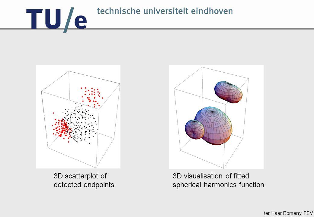 ter Haar Romeny, FEV 3D scatterplot of detected endpoints 3D visualisation of fitted spherical harmonics function