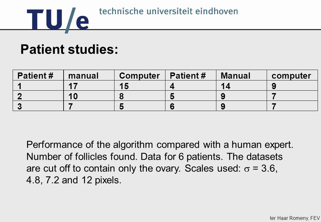 ter Haar Romeny, FEV Patient studies: Performance of the algorithm compared with a human expert. Number of follicles found. Data for 6 patients. The d