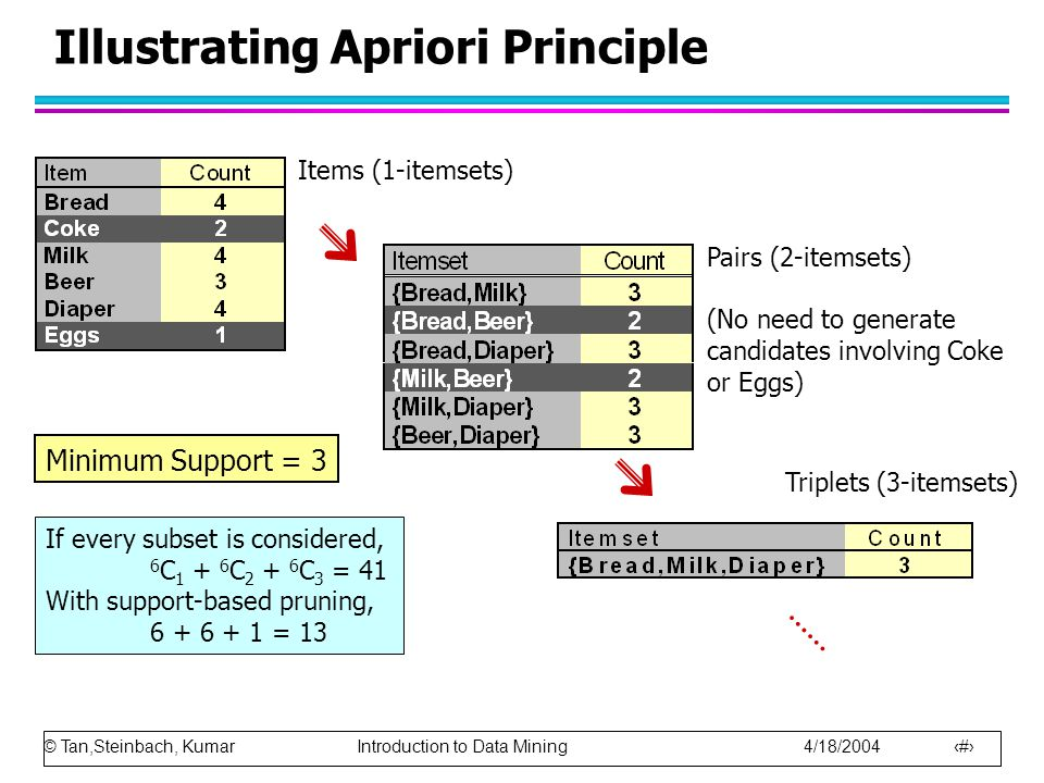 © Tan,Steinbach, Kumar Introduction to Data Mining 4/18/2004 12 Illustrating Apriori Principle Items (1-itemsets) Pairs (2-itemsets) (No need to gener