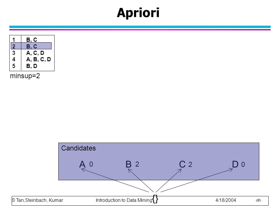 © Tan,Steinbach, Kumar Introduction to Data Mining 4/18/2004 16 Apriori ACBD {} 0 2 20 minsup=2 1B, C 2B, C 3A, C, D 4A, B, C, D 5B, D Candidates