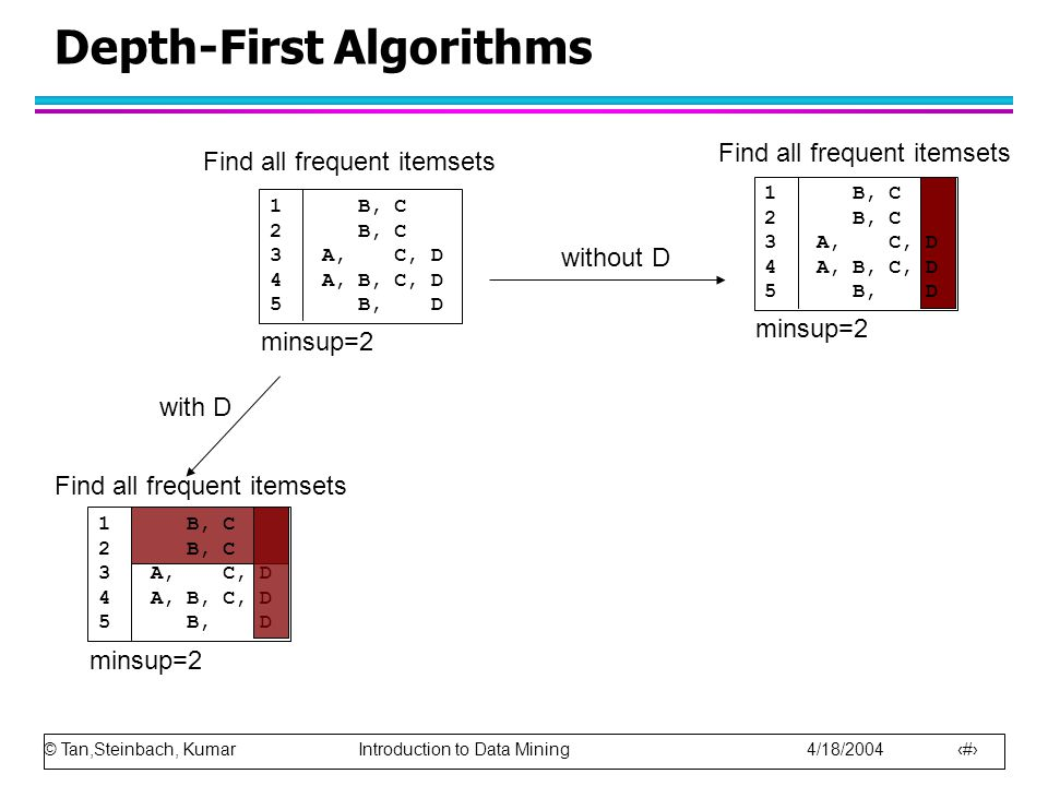 © Tan,Steinbach, Kumar Introduction to Data Mining 4/18/2004 27 Depth-First Algorithms Find all frequent itemsets with D without D minsup=2 1 B, C 2 B