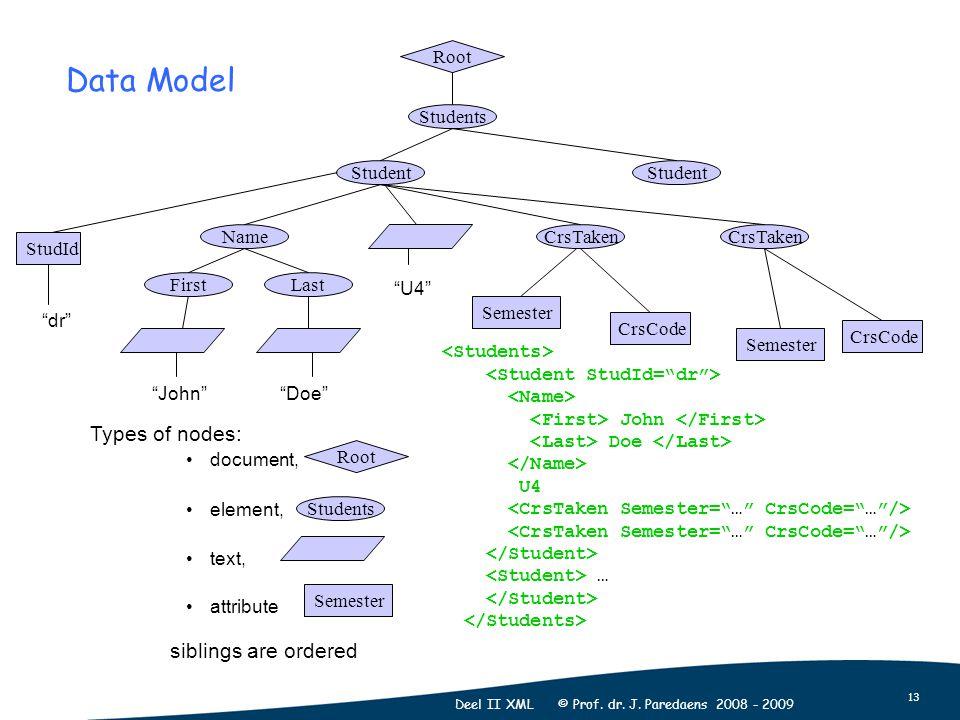 13 Deel II XML © Prof. dr. J. Paredaens 2008 - 2009 Types of nodes: document, element, text, attribute Root Students CrsTaken Student Name FirstLast C
