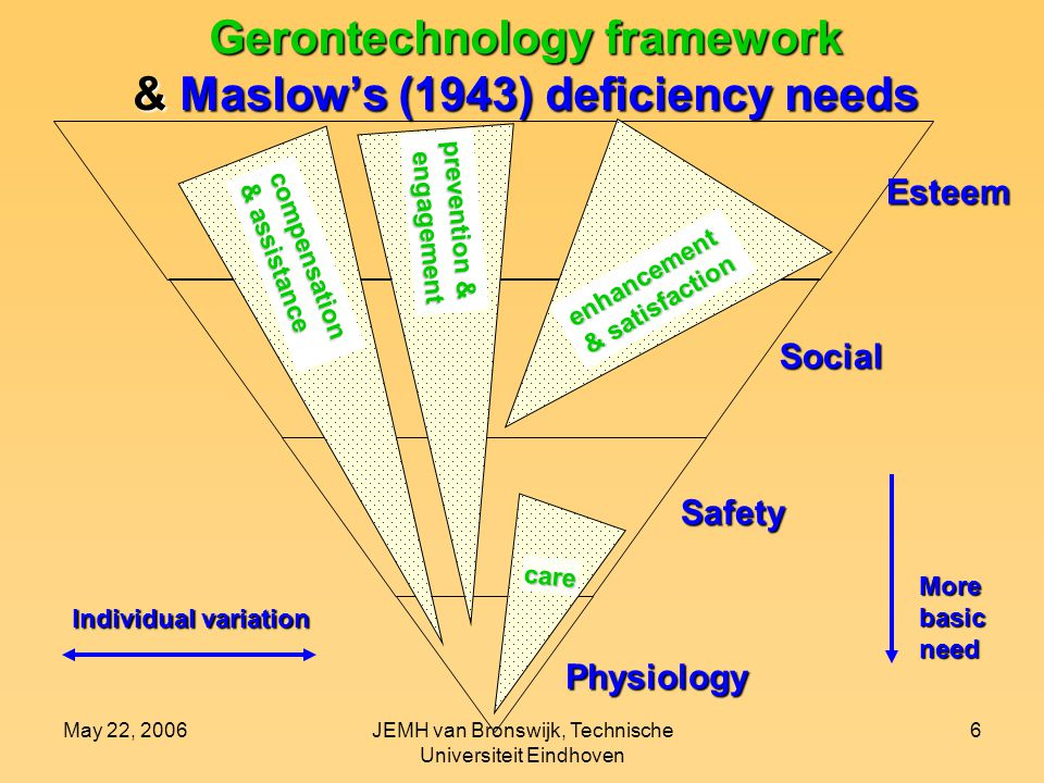 May 22, 2006JEMH van Bronswijk, Technische Universiteit Eindhoven 6 Esteem Social Safety Physiology care compensation & assistance prevention & engagement engagement enhancement & satisfaction Gerontechnology framework & Maslow's (1943) deficiency needs Morebasicneed Individual variation