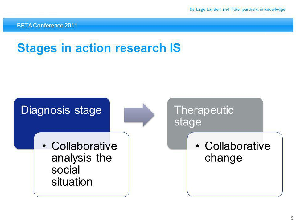BETA Conference 2011 9 De Lage Landen and TU/e: partners in knowledge Stages in action research IS Diagnosis stage Collaborative analysis the social situation Therapeutic stage Collaborative change
