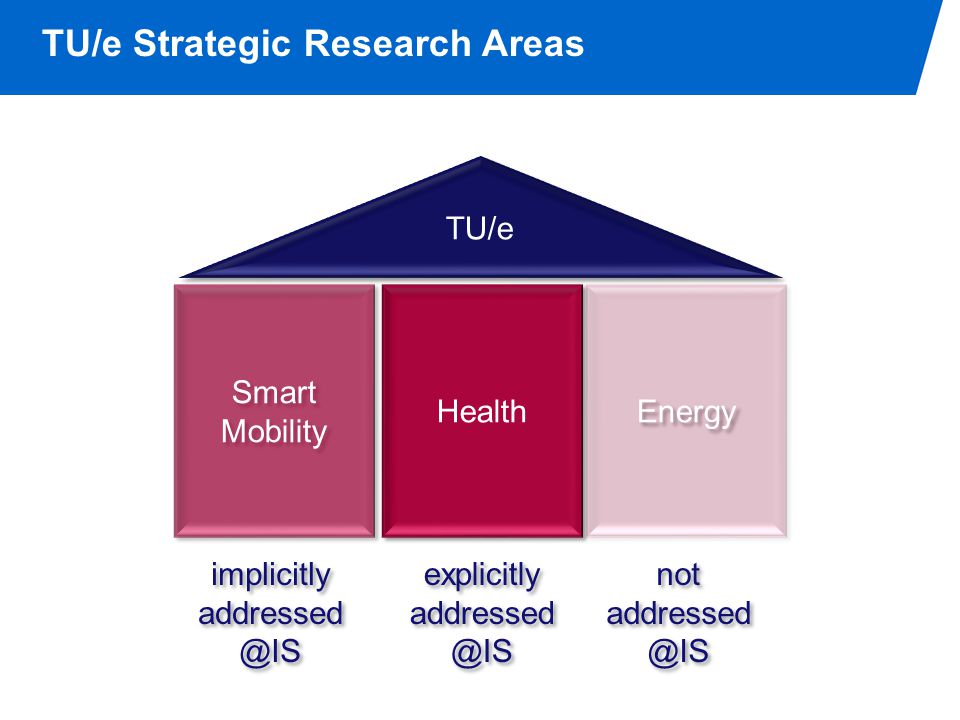 TU/e Strategic Research Areas Smart Mobility Smart Mobility Health Energy TU/e implicitly addressed @IS implicitly addressed @IS explicitly addressed @IS explicitly addressed @IS not addressed @IS not addressed @IS