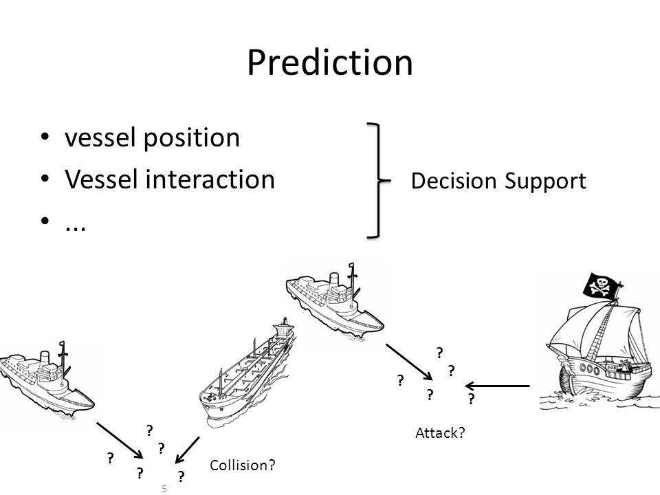 Prediction vessel position Vessel interaction... 5 .