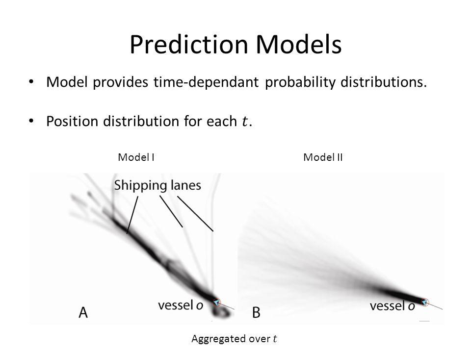 Prediction Models Model IModel II