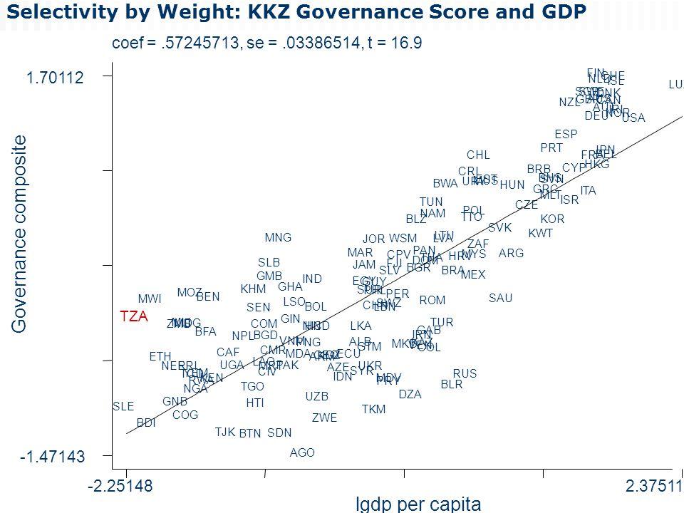 www.cgdev.org12 Selectivity by Weight: KKZ Governance Score and GDP coef =.57245713, se =.03386514, t = 16.9 Governance composite lgdp per capita -2.251482.37511 -1.47143 1.70112 SLE TZA BDI MWI ETH NER GNB ZMB MLI COG ERI MDG MOZ TCD YEM NGA RWA BFA BEN KEN TJK CAF UGA NPL BTN TGO KHM HTI SEN LAO COM BGD CIV SLB GMB MRT CMR MNG SDN PAK GHA GIN VNM LSO MDA AGO PNG IND NIC BOL UZB HND ARM ZWE GEOKGZ AZE IDN ECU ALB LKA MAR SYR EGY JAM SUR UKR GTM TKM GUY JOR PHL CHN LBN PRY MDV SWZ SLV FJI PER CPV WSM MKD DZA BLZ BGR VEN KAZ IRN PAN DOM GAB COL TUN THA ROM NAM TUR LVA LTU BWA BLR BRA HRV RUS CRI TTO MEX URY POL MYS ZAF CHL MUS EST SVK SAU ARG HUN CZE BRB KWT GRC BHS MLT PRT SVN KOR ESP NZL ISR CYP SGP GBR ITA FRA SWE FIN DEU HKG NLD AUS JPN AUT BEL DNK CAN CHE ISL IRL NOR USA LUX