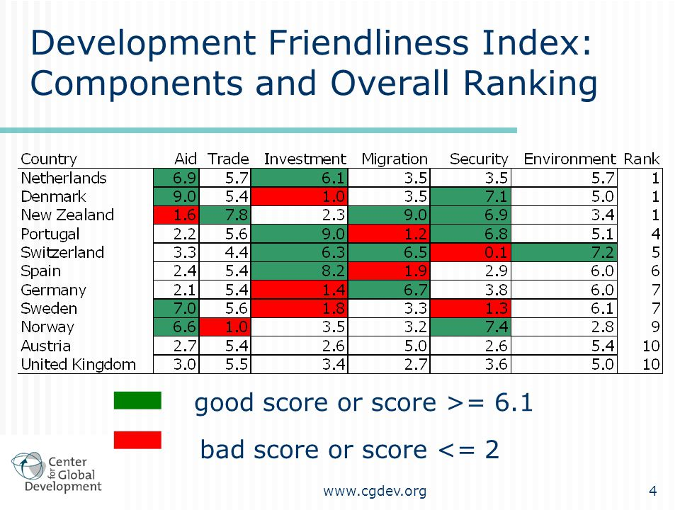 www.cgdev.org4 Development Friendliness Index: Components and Overall Ranking good score or score >= 6.1 bad score or score <= 2