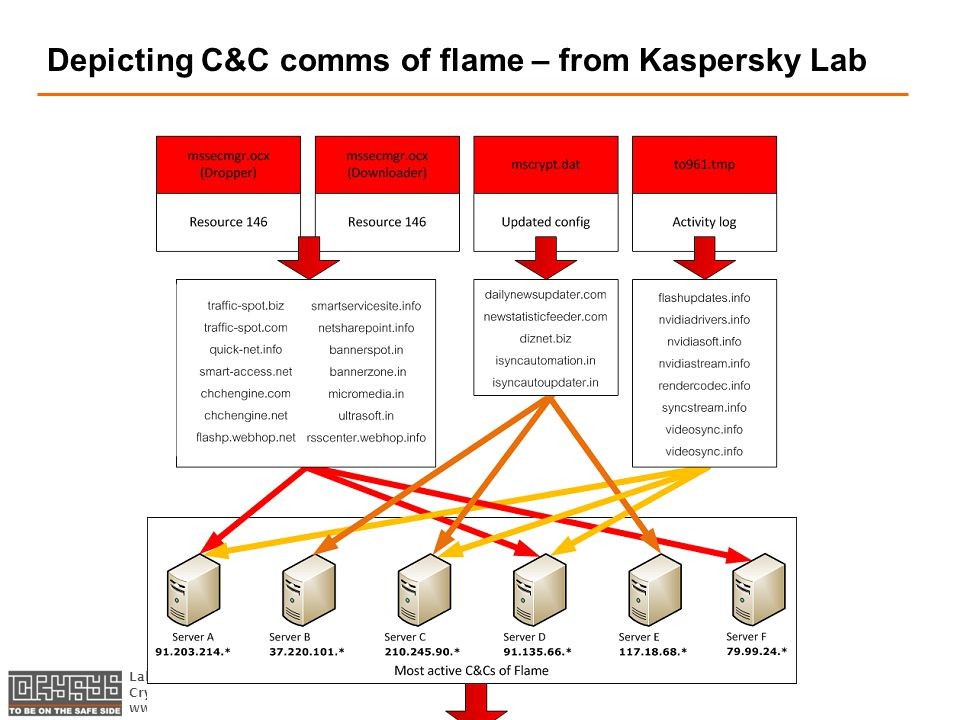 Laboratory of Cryptography and System Security CrySyS Adat- és Rendszerbiztonság Laboratórium   Depicting C&C comms of flame – from Kaspersky Lab