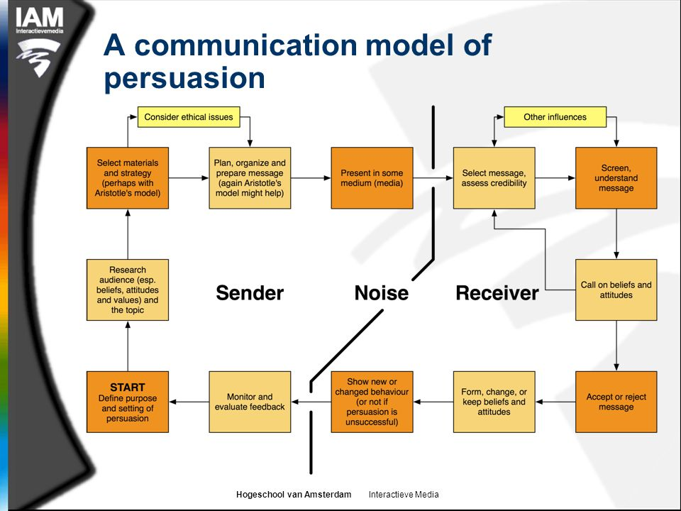 Hogeschool van Amsterdam Interactieve Media A communication model of persuasion
