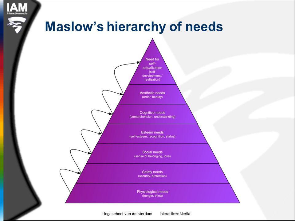 Hogeschool van Amsterdam Interactieve Media Maslow's hierarchy of needs