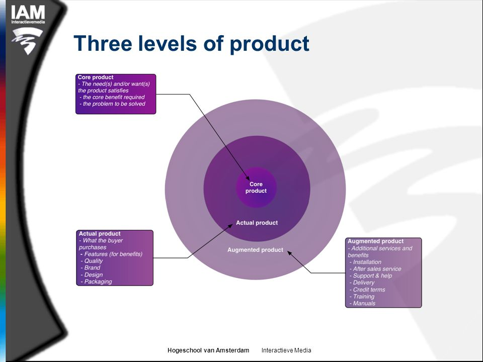 Hogeschool van Amsterdam Interactieve Media Three levels of product