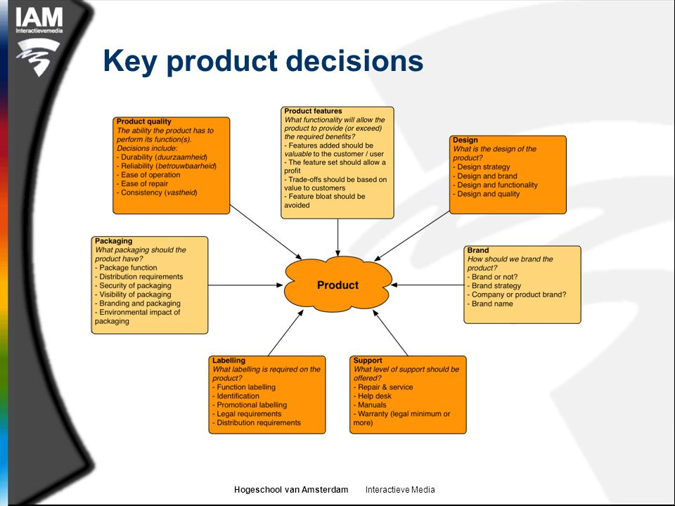 Hogeschool van Amsterdam Interactieve Media Key product decisions