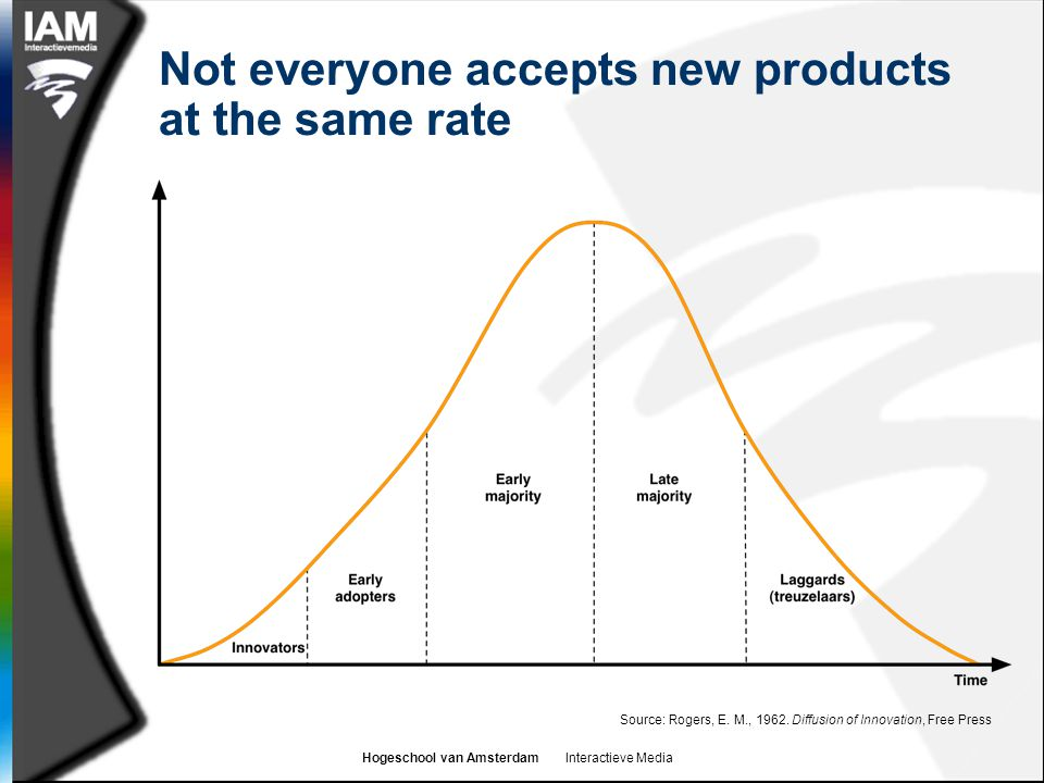 Hogeschool van Amsterdam Interactieve Media Not everyone accepts new products at the same rate Source: Rogers, E.