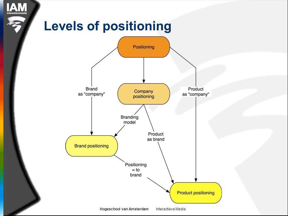 Hogeschool van Amsterdam Interactieve Media Levels of positioning