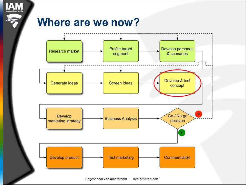 Hogeschool van Amsterdam Interactieve Media Where are we now?