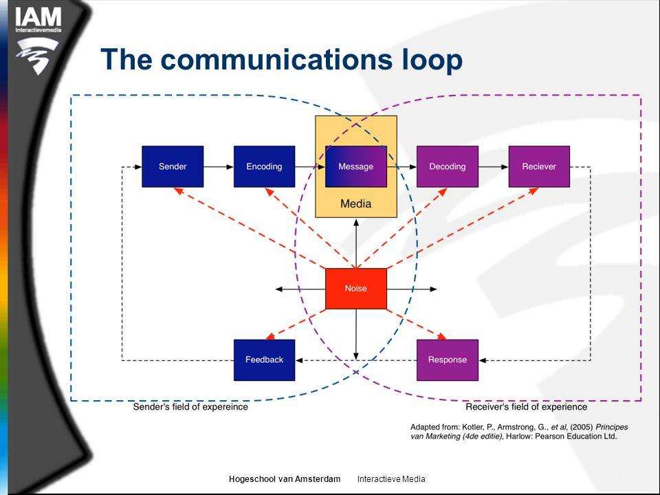 Hogeschool van Amsterdam Interactieve Media What is cross-media communication.