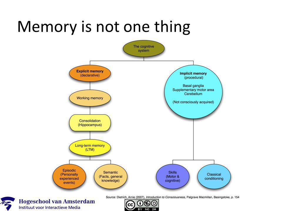 Memory is not one thing