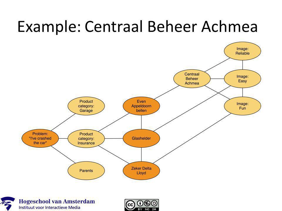 Example: Centraal Beheer Achmea