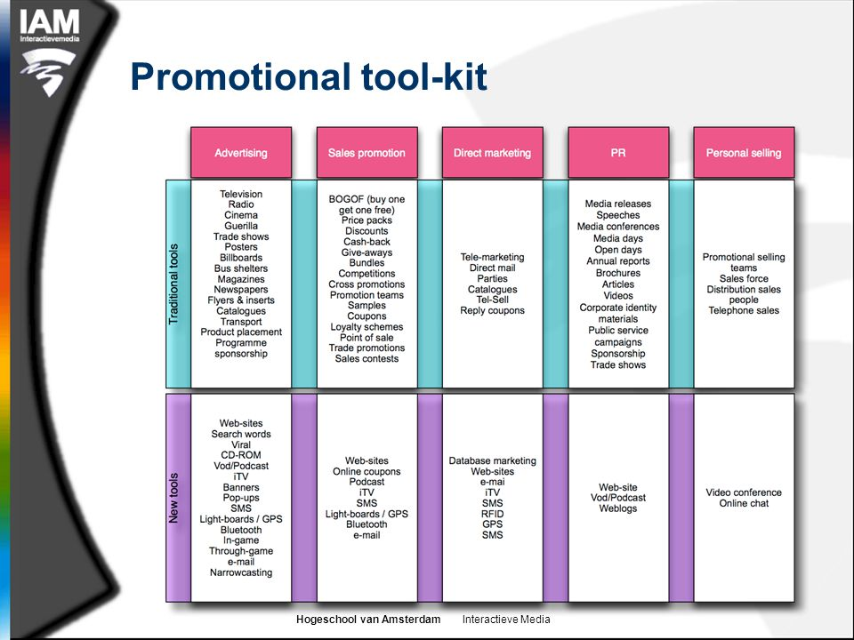 Hogeschool van Amsterdam Interactieve Media Promotional tool-kit