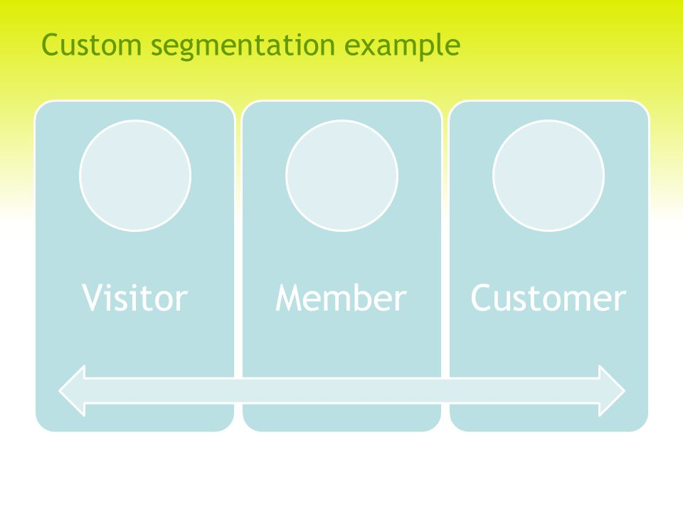 Custom segmentation example VisitorMemberCustomer