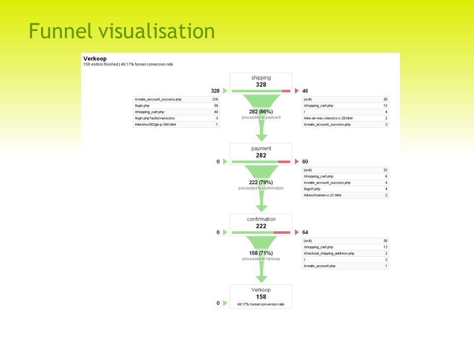 Funnel visualisation