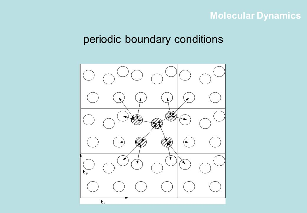 Molecular Dynamics periodic boundary conditions