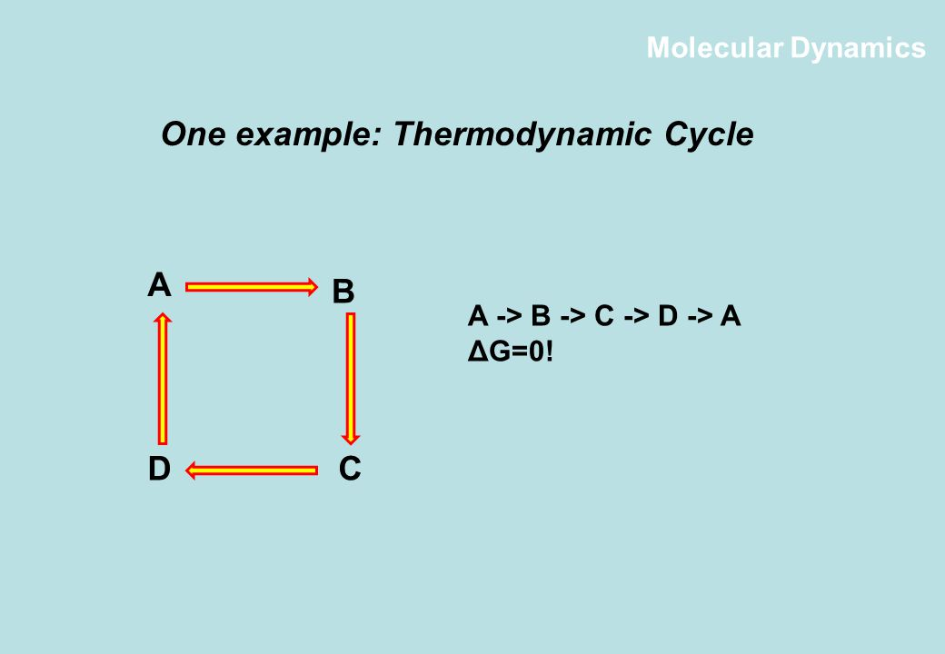 One example: Thermodynamic Cycle A DC B A -> B -> C -> D -> A ΔG=0!