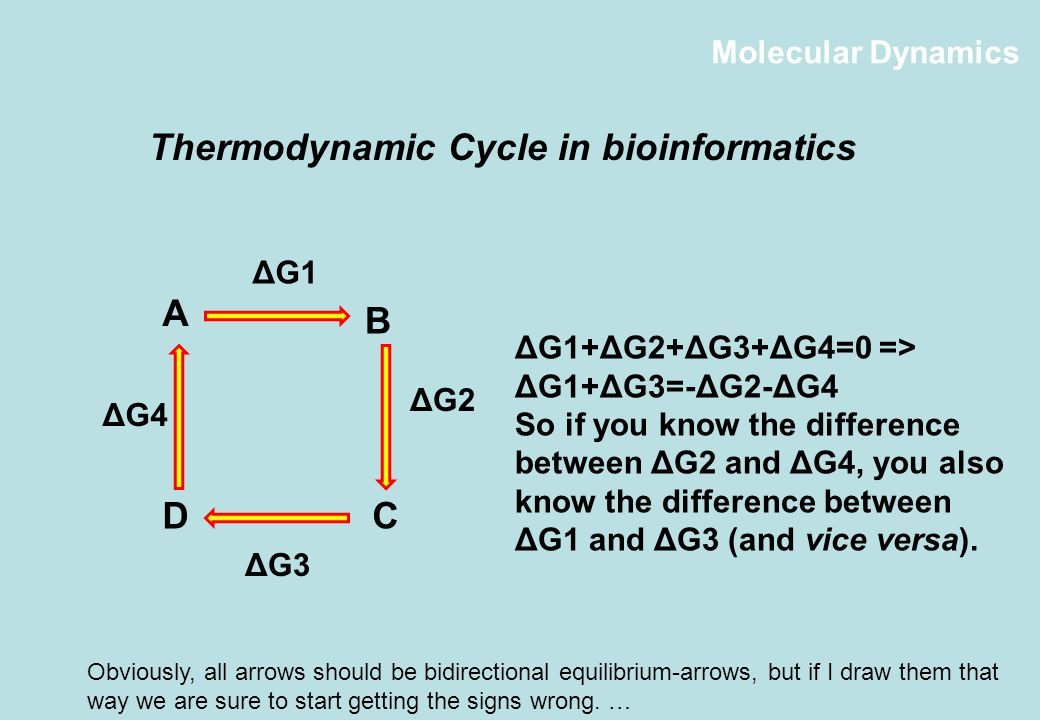 Molecular Dynamics Thermodynamic Cycle in bioinformatics A DC B ΔG1+ΔG2+ΔG3+ΔG4=0 => ΔG1+ΔG3=-ΔG2-ΔG4 So if you know the difference between ΔG2 and ΔG4, you also know the difference between ΔG1 and ΔG3 (and vice versa).