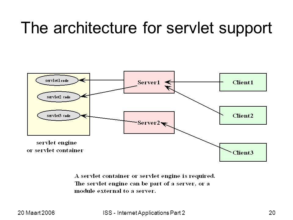 20 Maart 2006ISS - Internet Applications Part 220 The architecture for servlet support