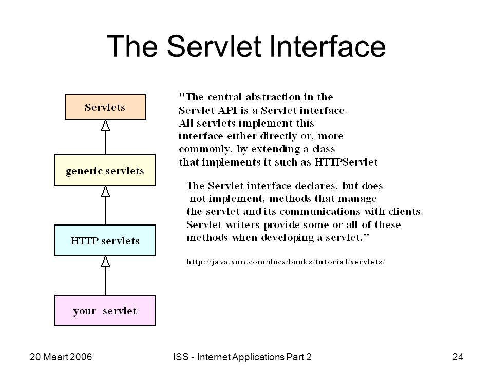 20 Maart 2006ISS - Internet Applications Part 224 The Servlet Interface