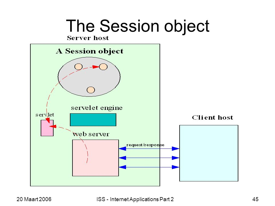 20 Maart 2006ISS - Internet Applications Part 245 The Session object