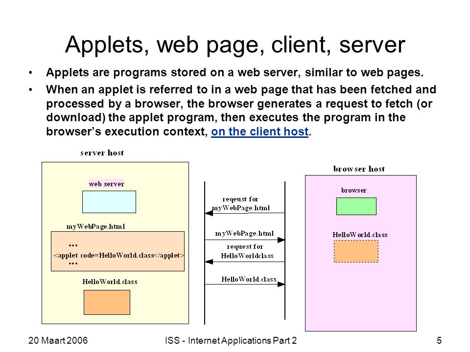 20 Maart 2006ISS - Internet Applications Part 25 Applets, web page, client, server Applets are programs stored on a web server, similar to web pages.