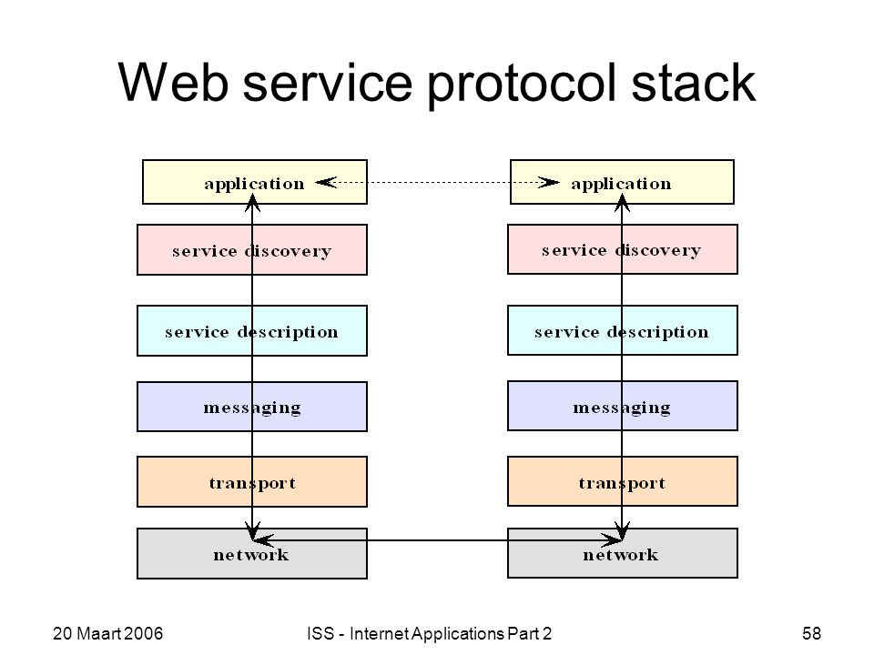 20 Maart 2006ISS - Internet Applications Part 258 Web service protocol stack