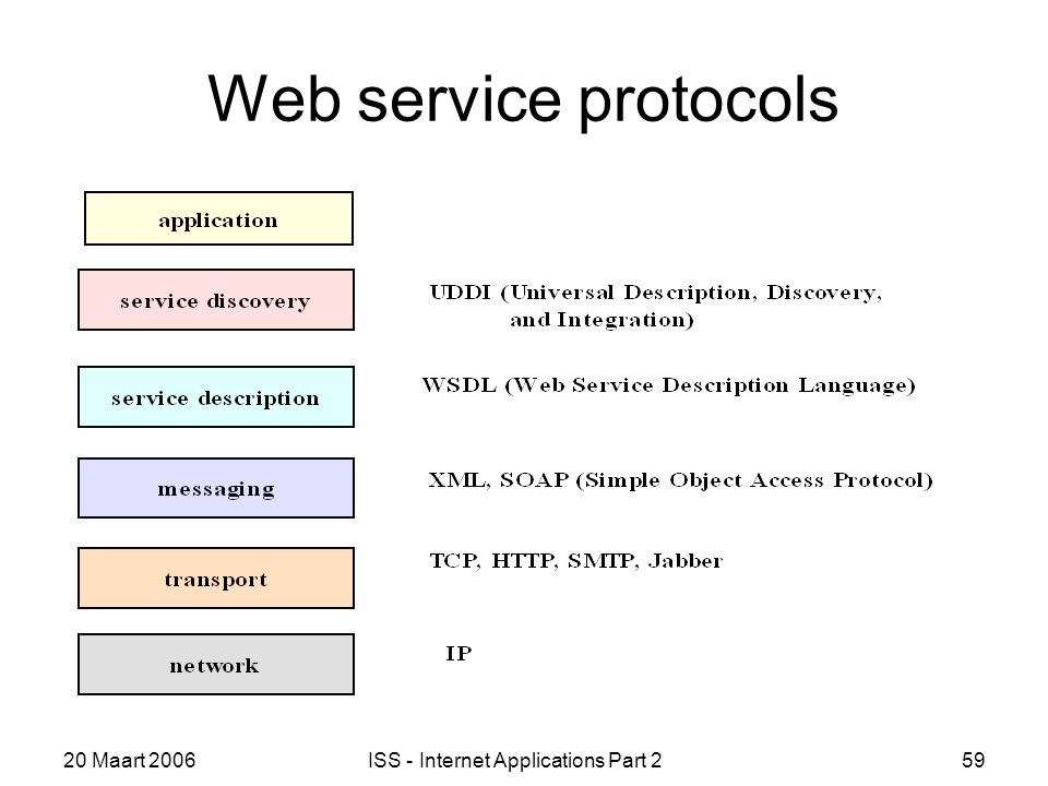 20 Maart 2006ISS - Internet Applications Part 259 Web service protocols