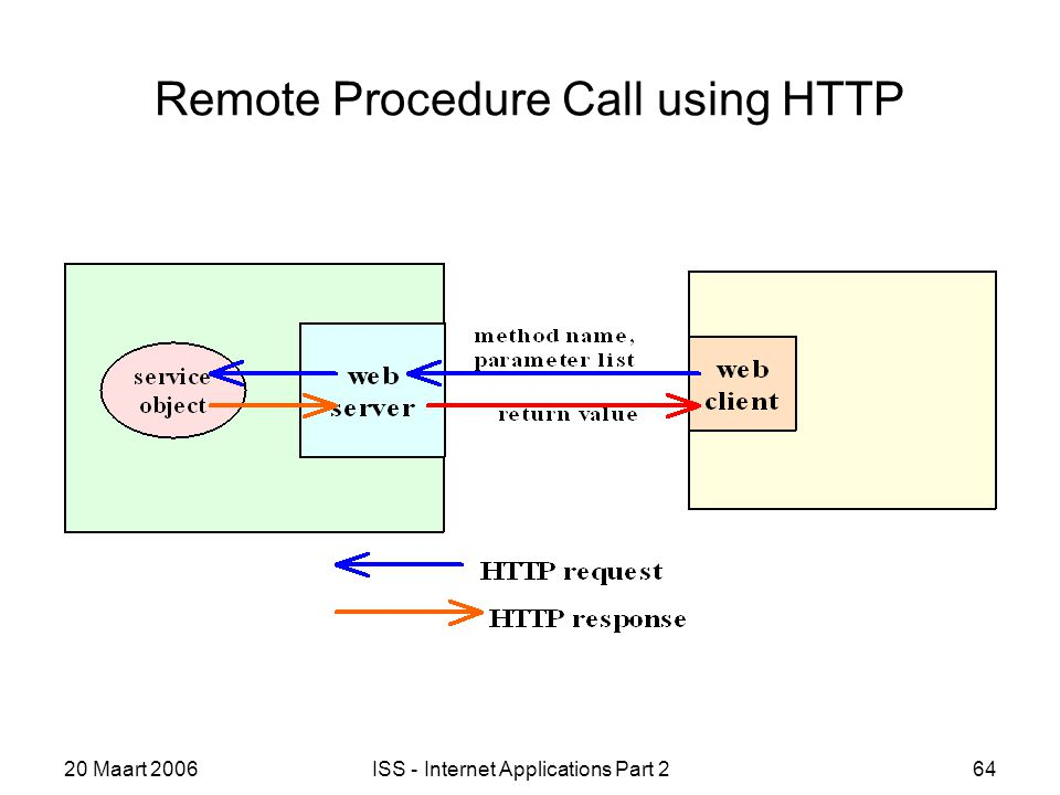 20 Maart 2006ISS - Internet Applications Part 264 Remote Procedure Call using HTTP