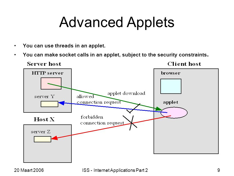 20 Maart 2006ISS - Internet Applications Part 29 Advanced Applets You can use threads in an applet.
