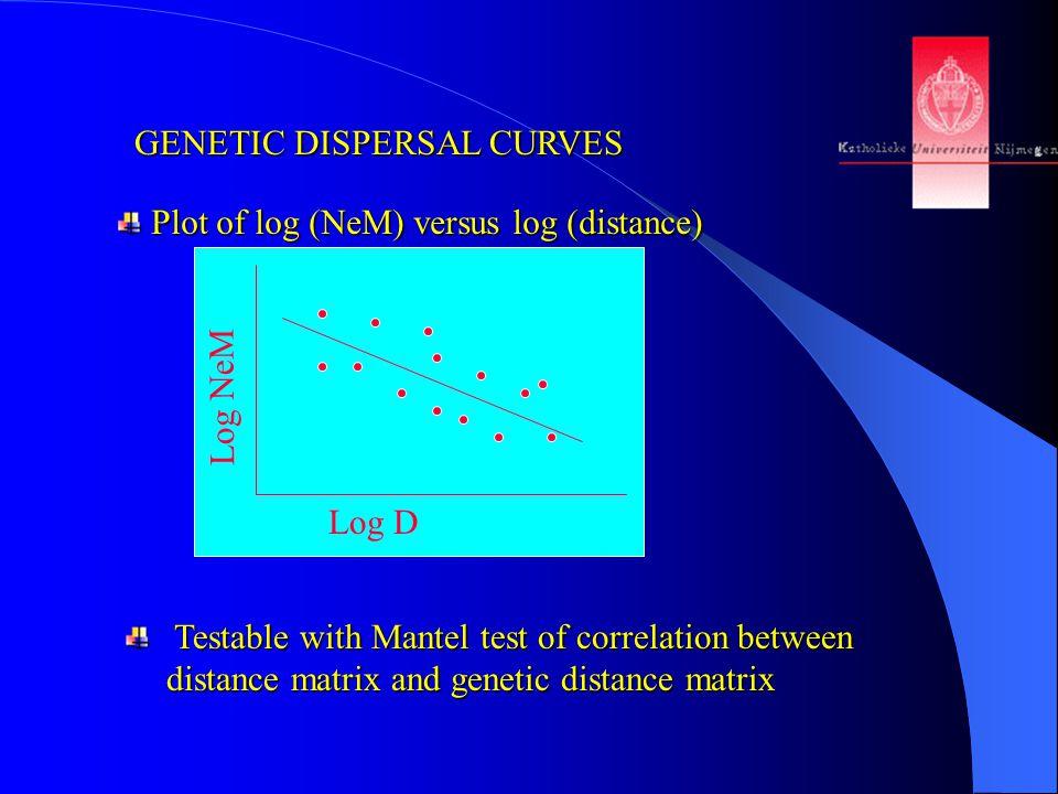 GENETIC DISPERSAL CURVES Plot of log (NeM) versus log (distance) Plot of log (NeM) versus log (distance) Testable with Mantel test of correlation between distance matrix and genetic distance matrix Testable with Mantel test of correlation between distance matrix and genetic distance matrix Log NeM Log D