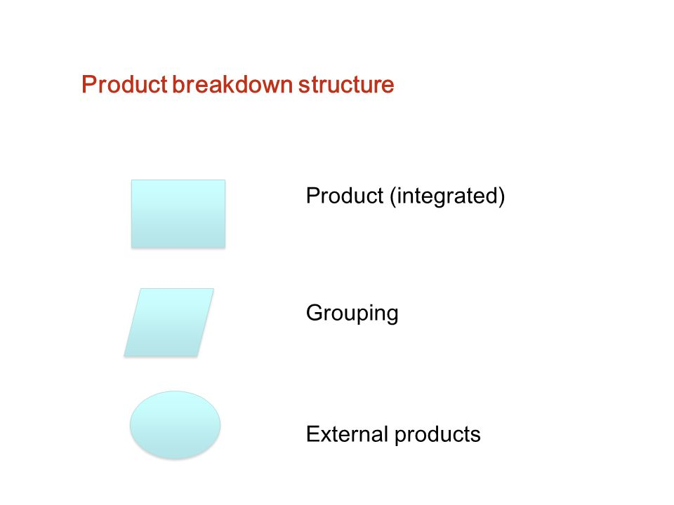 Product breakdown structure Product (integrated) Grouping External products