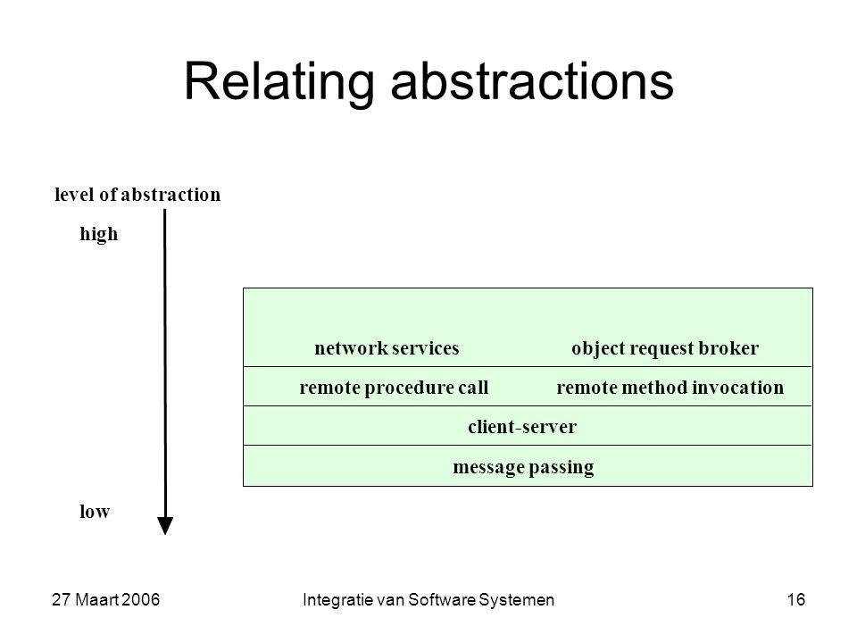 27 Maart 2006Integratie van Software Systemen16 Relating abstractions network servicesobject request broker remote procedure callremote method invocation client-server message passing level of abstraction high low