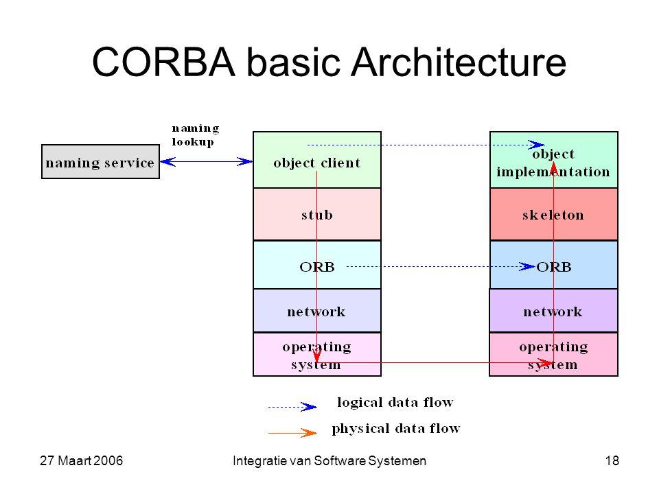 27 Maart 2006Integratie van Software Systemen18 CORBA basic Architecture