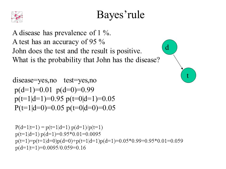 disease=yes,no test=yes,no d t Bayes'rule p(d=1)=0.01 p(d=0)=0.99 p(t=1|d=1)=0.95 p(t=0|d=1)=0.05 P(t=1|d=0)=0.05 p(t=0|d=0)=0.05 A disease has prevalence of 1 %.