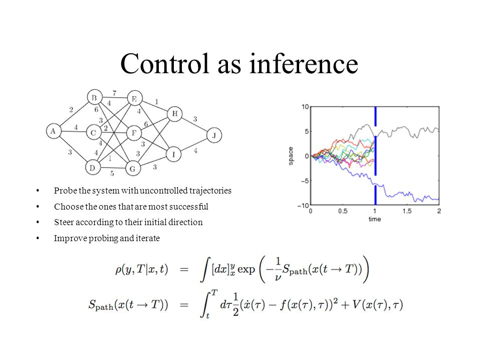 Control as inference Probe the system with uncontrolled trajectories Choose the ones that are most successful Steer according to their initial direction Improve probing and iterate