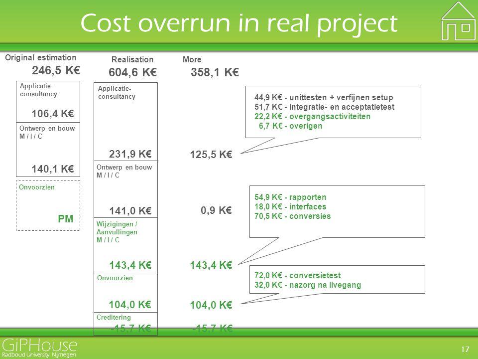 GiPHouse Radboud University Nijmegen 17 Cost overrun in real project 106,4 K€ 140,1 K€ Applicatie- consultancy Ontwerp en bouw M / I / C Onvoorzien PM 246,5 K€ Original estimation 231,9 K€ 141,0 K€ Applicatie- consultancy Ontwerp en bouw M / I / C Wijzigingen / Aanvullingen M / I / C 143,4 K€ -15,7 K€ Creditering Onvoorzien 104,0 K€ Realisation 604,6 K€ 125,5 K€ 0,9 K€ 143,4 K€ 104,0 K€ -15,7 K€ More 358,1 K€ 44,9 K€ - unittesten + verfijnen setup 51,7 K€ - integratie- en acceptatietest 22,2 K€ - overgangsactiviteiten 6,7 K€ - overigen 54,9 K€ - rapporten 18,0 K€ - interfaces 70,5 K€ - conversies 72,0 K€ - conversietest 32,0 K€ - nazorg na livegang