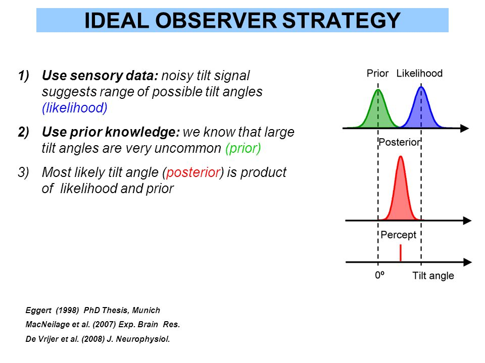 IDEAL OBSERVER STRATEGY 1)Use sensory data: noisy tilt signal suggests range of possible tilt angles (likelihood) 2)Use prior knowledge: we know that large tilt angles are very uncommon (prior) 3)Most likely tilt angle (posterior) is product of likelihood and prior Eggert (1998) PhD Thesis, Munich MacNeilage et al.
