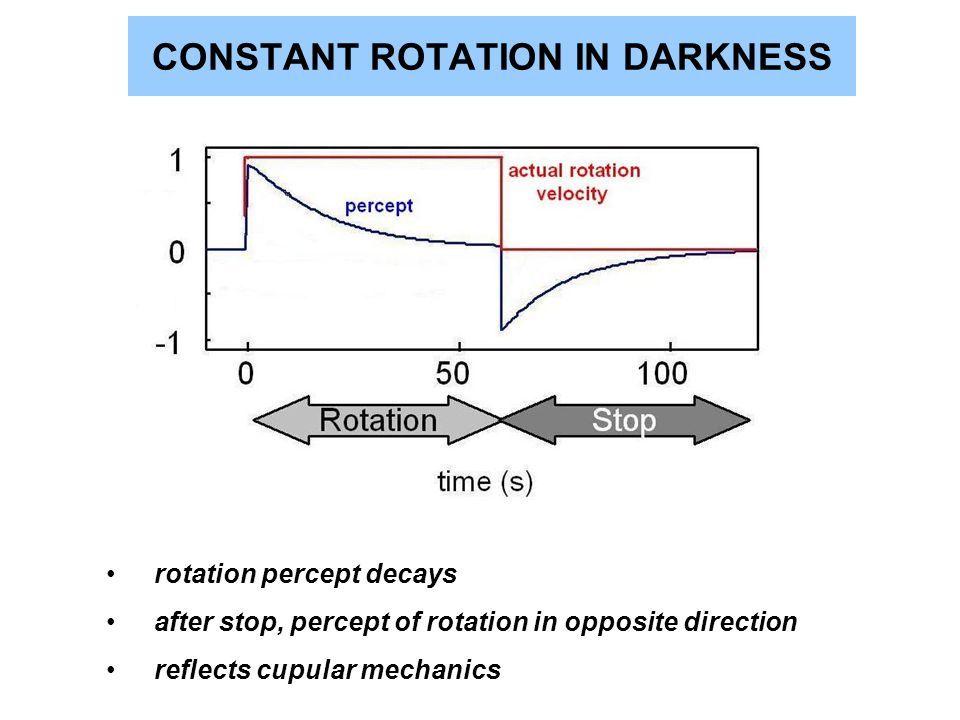 CONSTANT ROTATION IN DARKNESS rotation percept decays after stop, percept of rotation in opposite direction reflects cupular mechanics